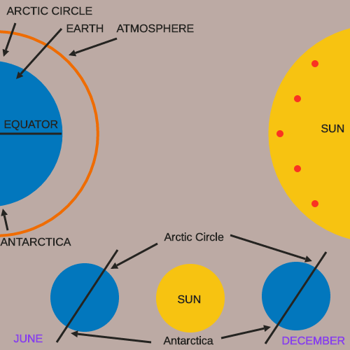Solar Energy and Latitude