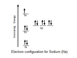valence electrons are the electrons responsible for chemical reactions   here is the electron configuration for sodium
