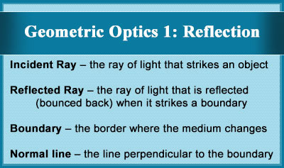 Geometric Optics 1: Reflection - Overview