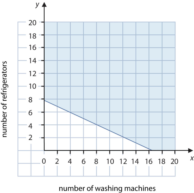 Graphs Of Systems Of Linear Inequalities In Two Variables Read Algebra Ck 12 Foundation