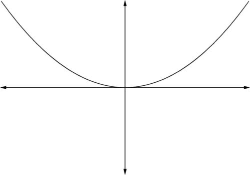 Graphs of Polynomials Using Zeros