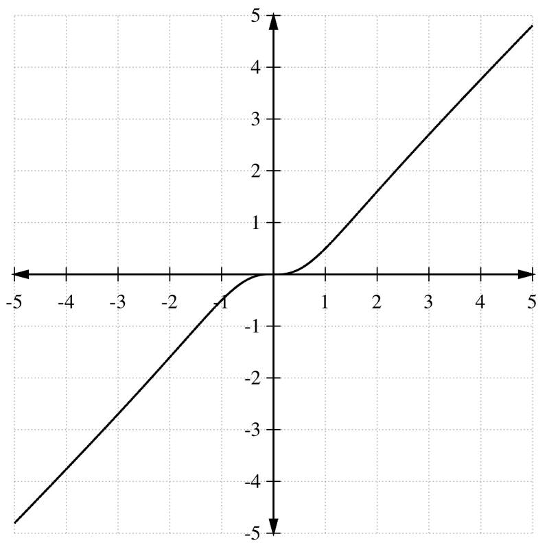 how to find horizontal and oblique asymptotes