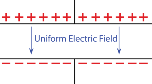 Diagram of a uniform electric field created from two uniformly charged plates