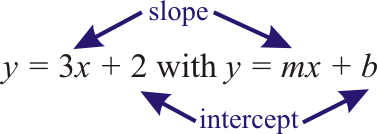 F.IF.7a   Graph Linear Functions (in Slope-Intercept Form)