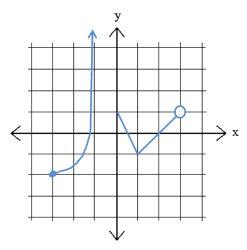 The domain and range for the graph above are: