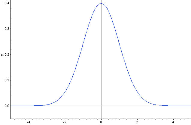 The Density Curve of the Normal Distribution