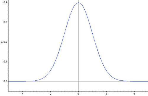 Density Curve of the Normal Distribution