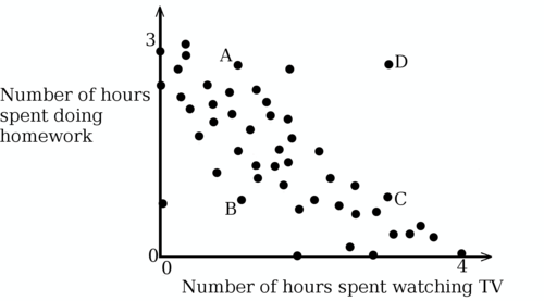 Interpreting Scatter Plots and Line Graphs – Scatter Plot Worksheet
