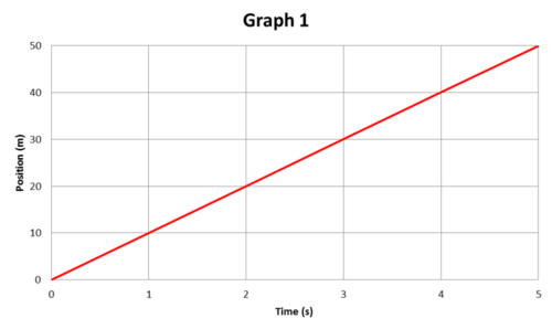 Position time graph for an object