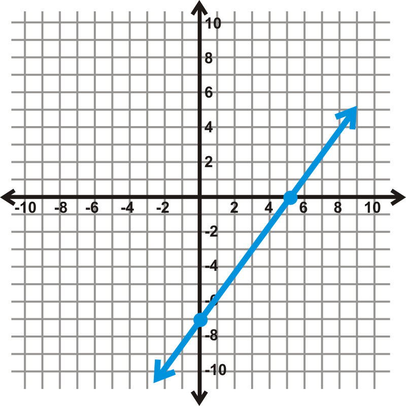 Algebra Graph Examples Example c Graph The Equation