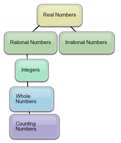 Real Numbers (A-1, B-3)