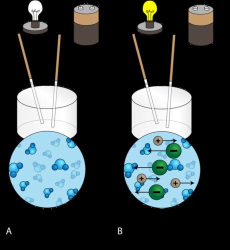 Distilled Water Salt Electricity Experiment 57