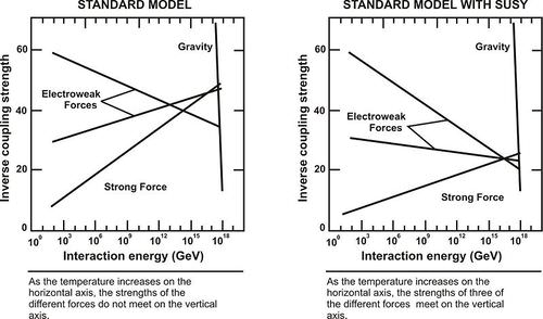 Comparison of the Two Standard Models