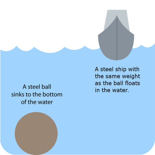 Diagram illustrating Archimedes' Law