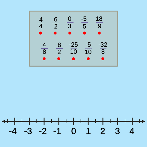 Equivalent Fractions: Number Line