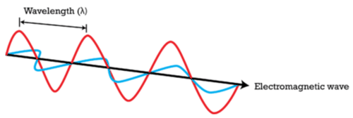 Diagram of an electromagnetic wave
