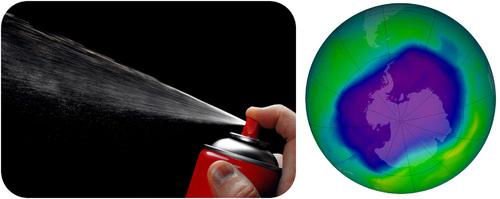Aerosols containing CFCs damage the ozone layer