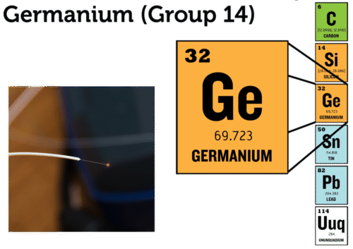 Germanium is used in fiber optic cables