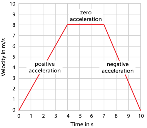 Velocity versus time graph for a sprinting race