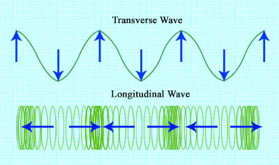 Types of Waves Quiz - PPB