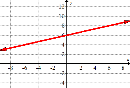 How To Write A Linear Equation Car And Costs