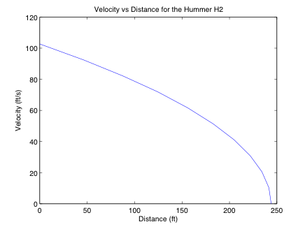 Graph of the H2 velocity as a function of distance.
