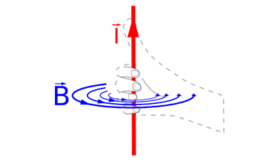 Lorentz Force Quiz - PPB