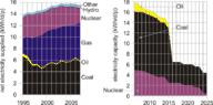 UK energy history