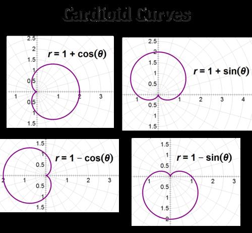 Special Polar Equations And Graphs Read Trigonometry Ck 12 Foundation