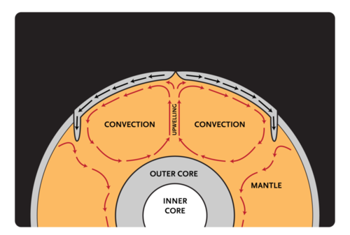 Convection cells in the Earth