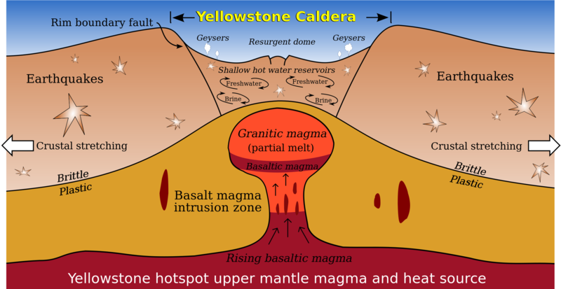 Diagram of the Yellowstone hotspot and caldera