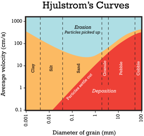 Graph of how particle size and water velocity affect erosion and deposition