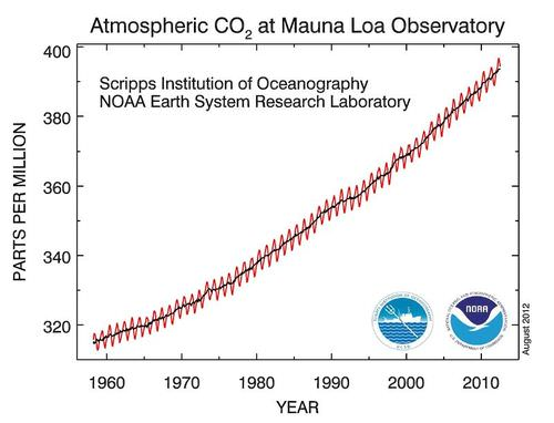 Graph showing increasing carbon dioxide levels over time