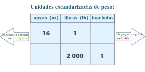 Identificación De Unidades De Peso Equivalentes Ck 12 Foundation