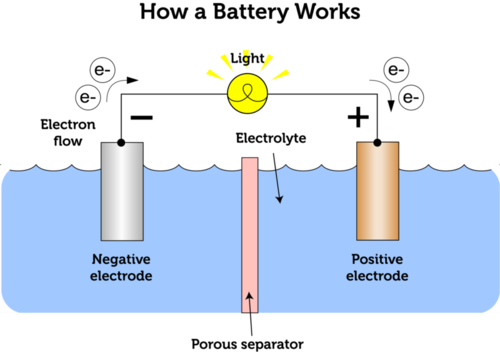 Chemical and solar cells ck 12 foundation for How do foundations work