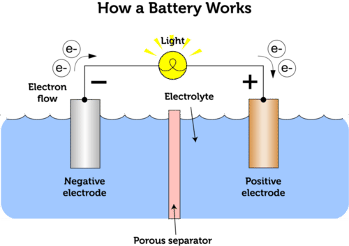 Chemical cell