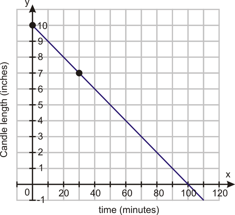 Slope and Rate of Change – Slope As a Rate of Change Worksheet