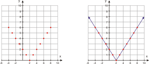 Graphs of Functions based on Rules