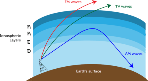 Diagram illustrating the difference between AM and FM waves