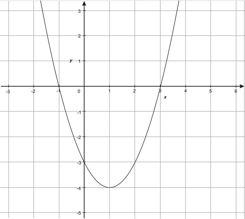 Quadratic Formula and Complex Sums