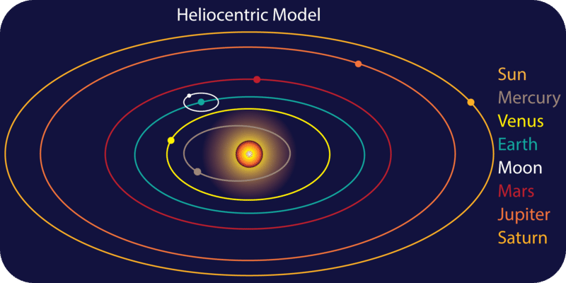Kepler's heliocentric model of the solar system