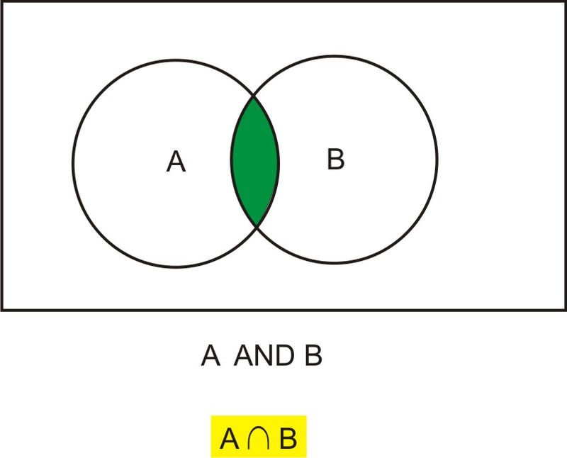 Conditional Probability – Probability and Odds Worksheet