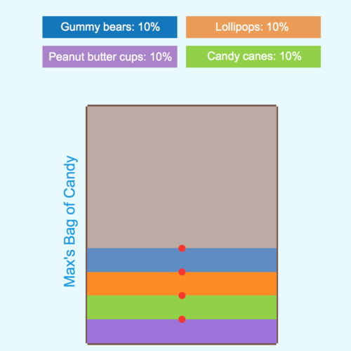 Proportions to Find Percent: Bag of Candy