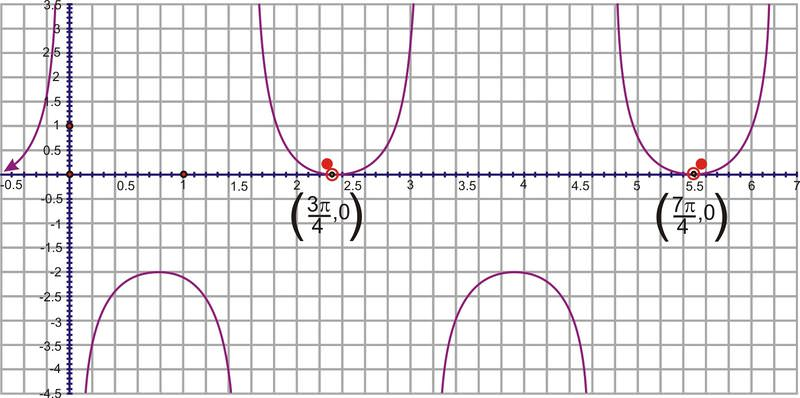 graphing tangent cotangent secant and cosecant ck 12 foundation. Black Bedroom Furniture Sets. Home Design Ideas