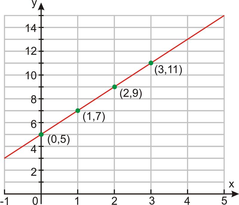 Graphs Using Slope Intercept Form Ck 12 Foundation