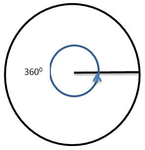 Radian Angle Measure | CK-12 Foundation