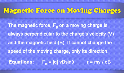 Magnetic Forces on Moving Charges - Overview