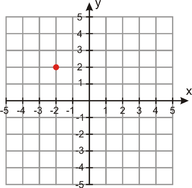 Linear Equations in Point-Slope Form