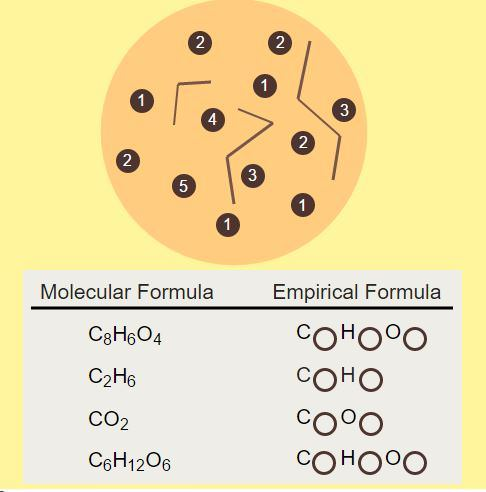 Empirical Formula: Chocolate Chip Subscripts