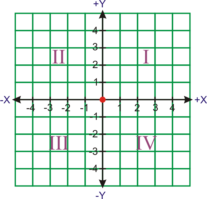 graph paper first quadrant